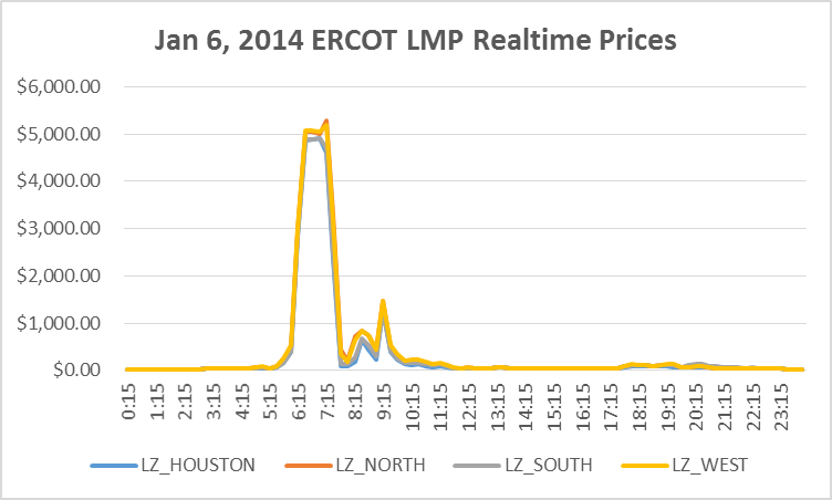 Jan 6, 2014 ERCOT LMP Realtime Prices