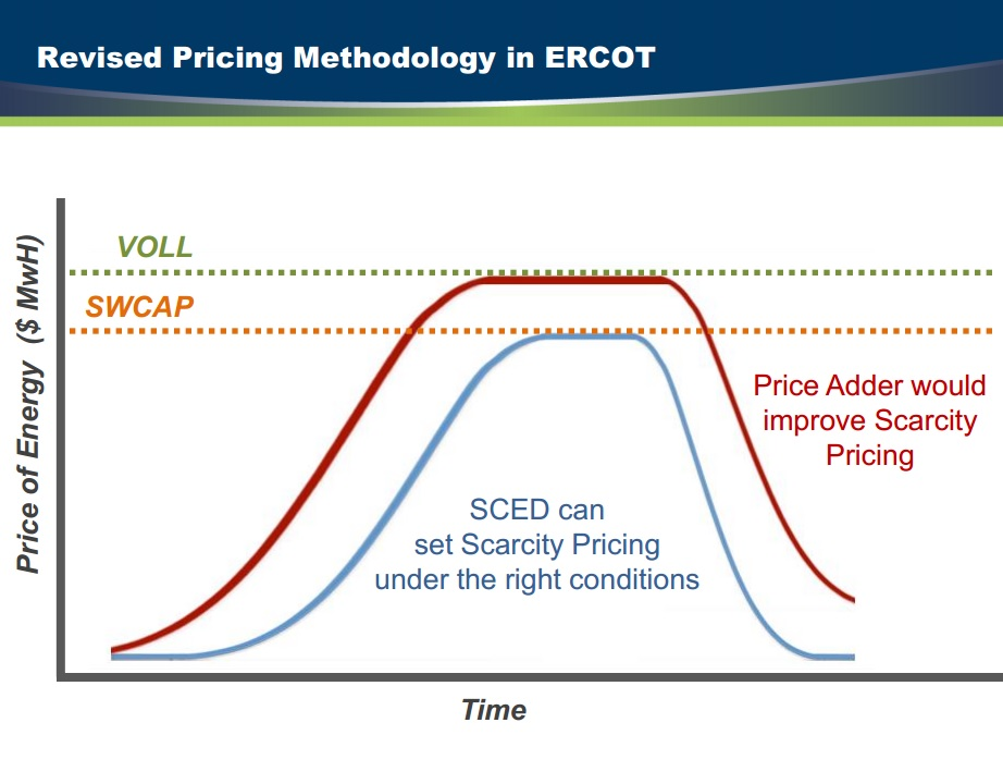 ORDC Pricing Methodology in ERCOT